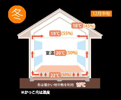 冬 床暖房より快適。どこにいても家中がほんのり暖かい。